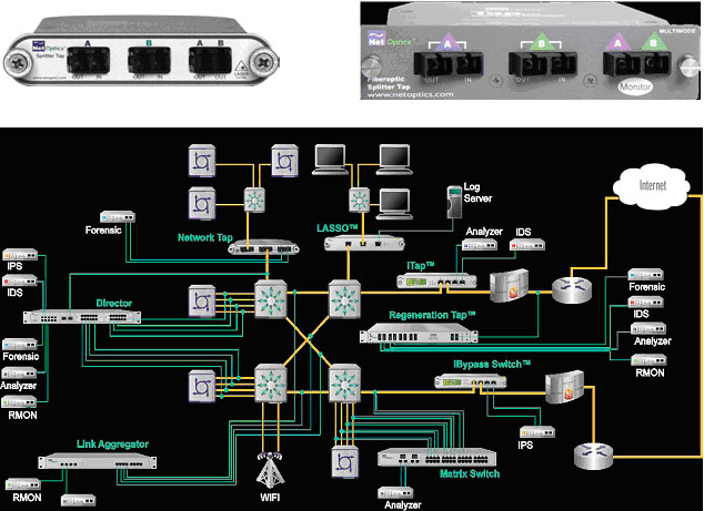 Network TAPs for 10/100/1000 Base T, Giga & 10 G Networks